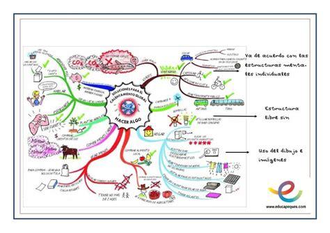 kimerius difusi 243 n mapas mentales mapas mentales para colorear mapas mentales concepto y