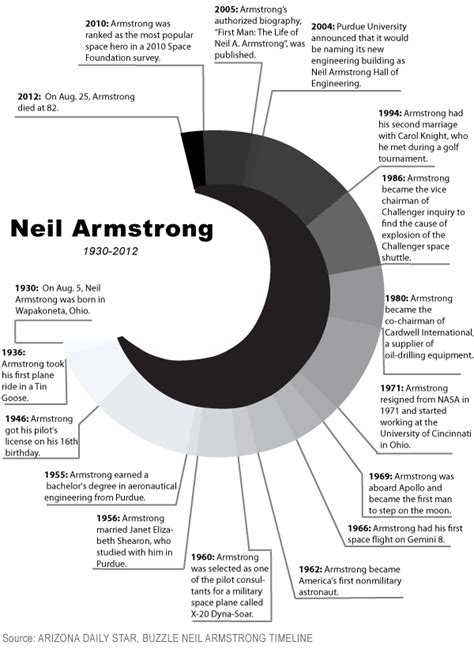neil armstrong brief biography neil armstrong autobiography book pics about space
