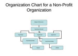 Non Profit Charter Template by Non Profit Organizational Chart 5 Best Sles
