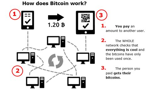 buying likes how does it what is bitcoin how does bitcoin work
