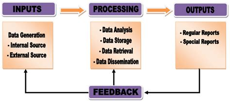 Information Systems Mba Projects by Project Management Project Management Information System