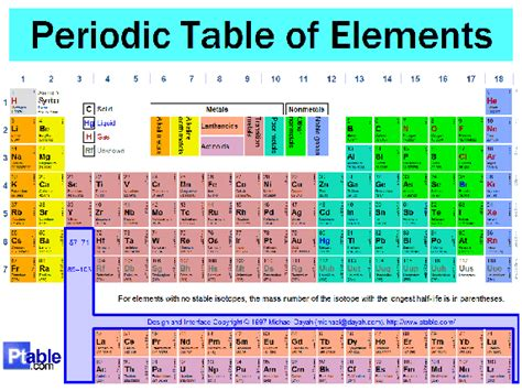 Ionization Energy On Periodic Table by How Does The Periodicity Of Elements In A Periodic Table