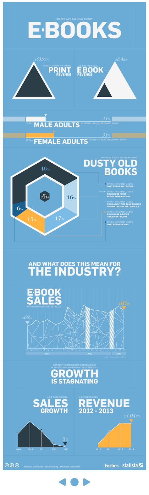 Ebook Statistics 6 paper book vs ebook industry statistics don t burn those