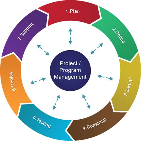 design management in project management process methodology cdn mobile solutions
