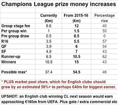 Prize Money For Winning Premier League - лига на шампиони и лига европа 2015 16 страна 10