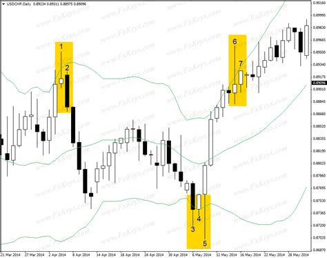 candlestick pattern timeframe i trade the daily chart but i am a day trader