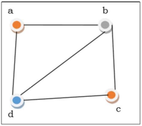 tutorialspoint graph discrete mathematics more on graphs