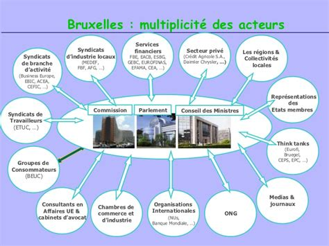 Cabinet Lobbying Bruxelles by Cabinet Lobbying Bruxelles