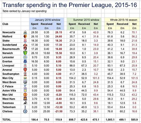 epl table record newcastle have biggest premier league january net spend