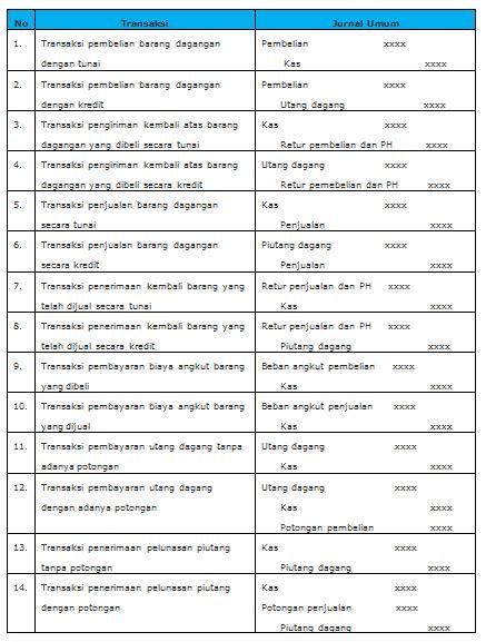 transaksi dan pencatatan dalam jurnal umum study astri akt48 jurnal umum perusahaan dagang