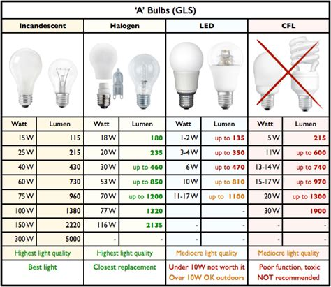 Led Light Bulb Conversion Chart Cfl Bulbs Wattage Conversion The Gold Smith