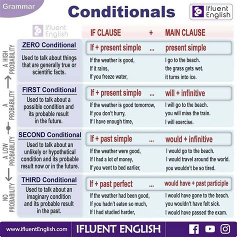 conditional sentence 25 pinterest click on if conditional sentences