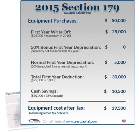 section 179 deductions qualifying for the 2015 section 179 tax deduction