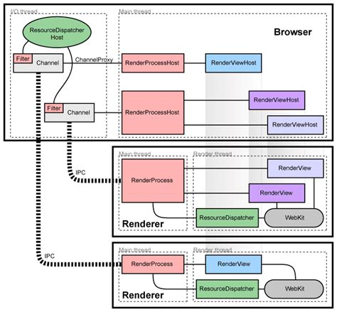 javascript html layout engine multi process architecture the chromium projects