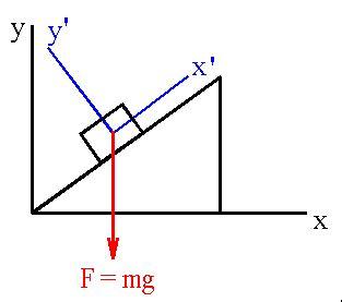 vector tutorial in physics vectors