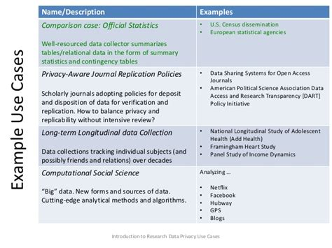 Use Briefformat Privacy In Research Data Managemnt Use Cases