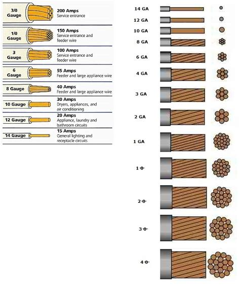 charming wires size chart photos electrical circuit