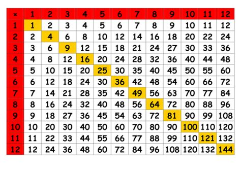 printable times tables square times table grid by markjohnoliver teaching resources tes