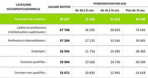 salaire mensuel brut etam c 2016 d 233 finir le salaire 224 l embauche salaire annuel moyen