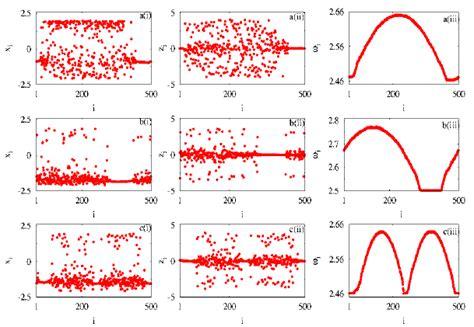 pattern variables ne demek color online i snapshots of variables x i ii