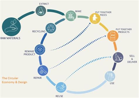 Circular Economy Mba by The 25 Best Circular Economy Ideas On