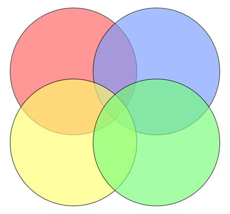four part venn diagram prison systems mr s lessons