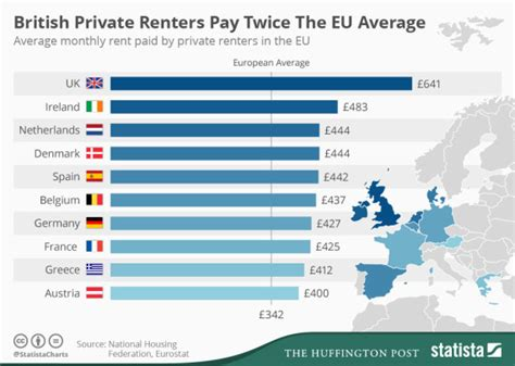 average rent per month housing crisis sees britons pay highest private rents in