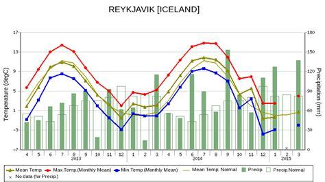 reykjavik climate iceland weather