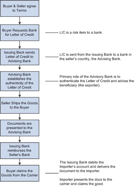 Process Letter Of Credit peoplesoft enterprise banks setup and processing 9 1