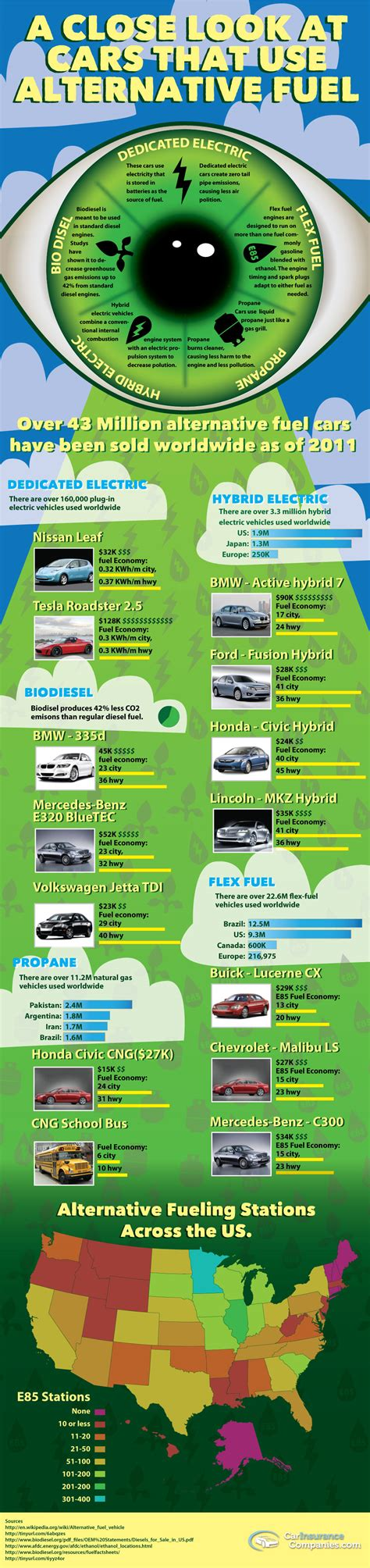 Car Types Of Fuel by Types Of Alternative Fuel Cars Compared