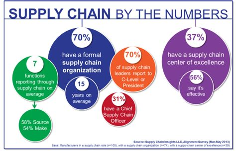 design excellence definition wanted supply chain architects supply chain shaman