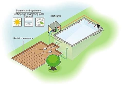geothermal heat pump | sustainable green house design