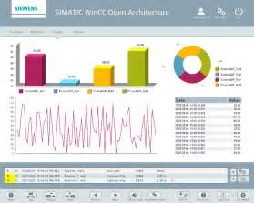 Reporting is a key task of any scada system therefore this function