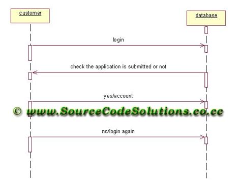 create a sequence diagram sequence diagram for banking system cs1403
