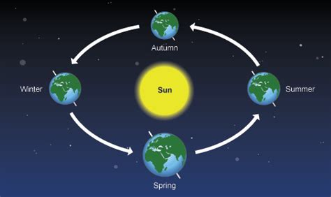 earth seasons diagram ks3 bitesize science astronomy and space science