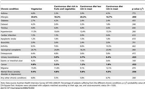 alimentazione quantit large study finds vegetarians poorer health lower