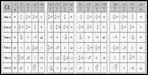 denira astari blog tabel fungsi trigonometri sudut