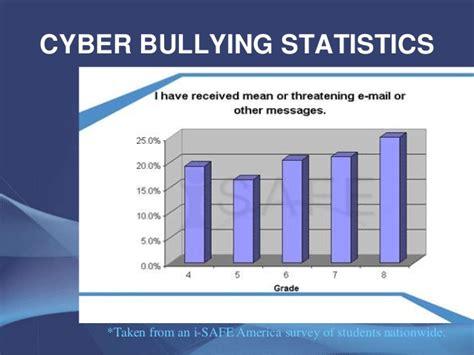 cyber bullying statistics cyberbullying jf