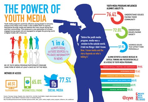 infographic youth and media a powerful combination