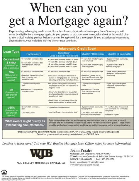 25 best ideas about mortgage loan officer on mortgage tips home buying process and