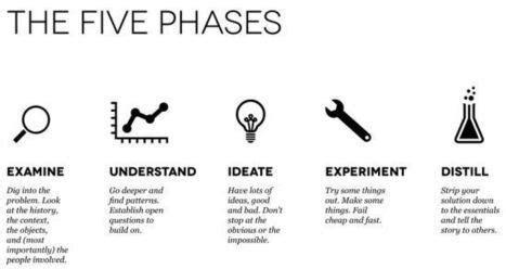 design thinking knowledge management design thinking for knowledge management tra