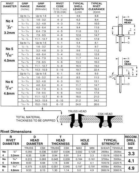 Blind Chart Blind Rivet Size Chart Pop Rivet Length Images Ayucar Com