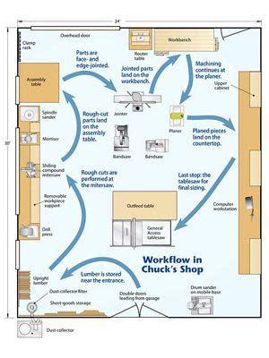 wood shop floor plans 25 best ideas about woodworking shop layout on pinterest