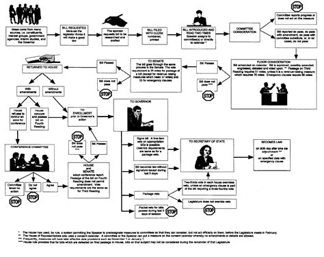 bill to a flowchart how a is made flowchart create a flowchart