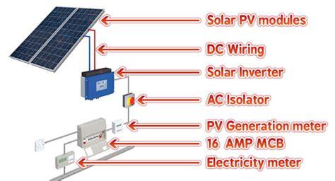 installation of solar power system solar panels cumbria solar panel installations 171 solar