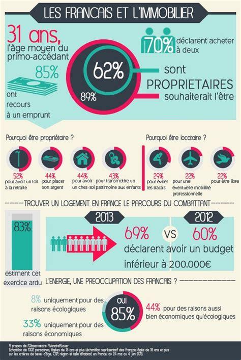 les francais  limmobilier infographie