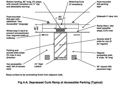 Home Again Design Nj by Ada Accessible Parking Diagram With Center Access Isle