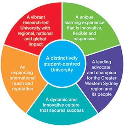 mission, goals and strategic plan   western sydney university
