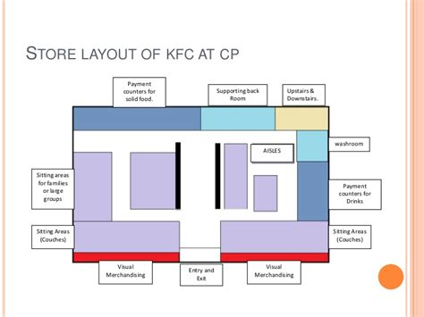 layout of kfc study the retail atmospherics and store layout of