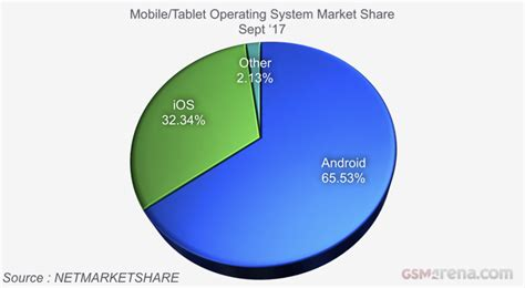 android mobile operating system os operating system definition gsmarena